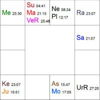 schaplin_chart